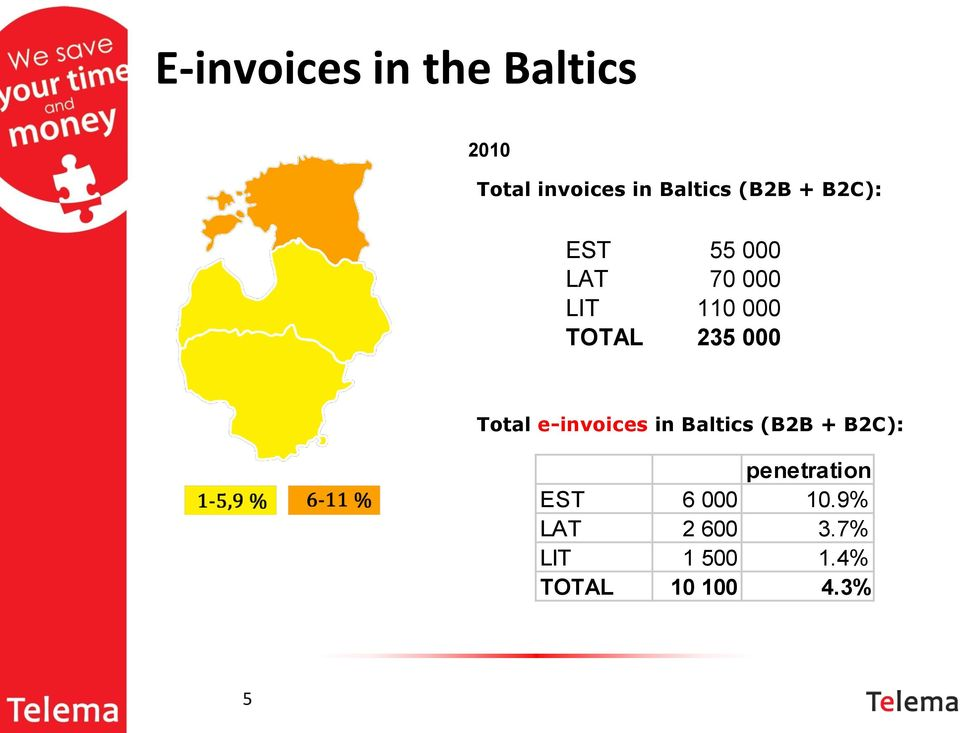 000 Total e-invoices in Baltics (B2B + B2C): penetration