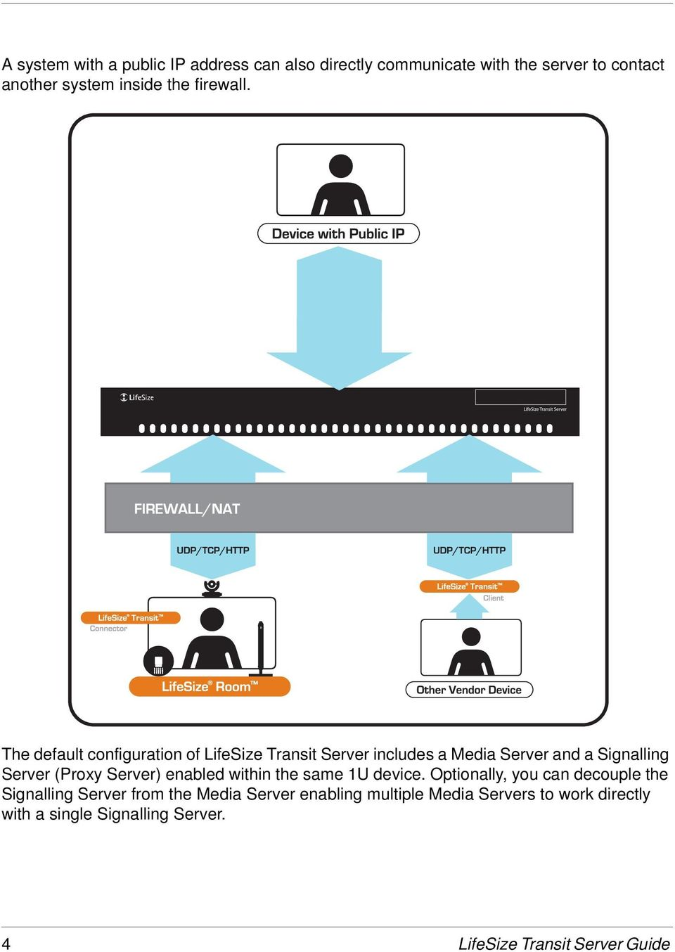 The default configuration of LifeSize Transit Server includes a Media Server and a Signalling Server (Proxy Server)