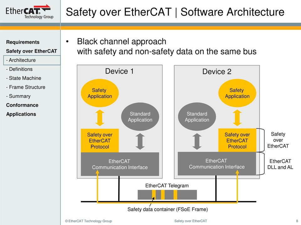EtherCAT Protocol Safety over EtherCAT Protocol Safety over EtherCAT EtherCAT Communication Interface EtherCAT