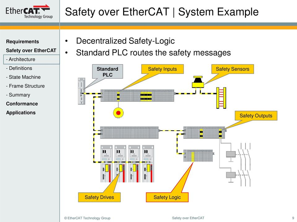 PLC Safety Inputs Safety Sensors Safety Outputs