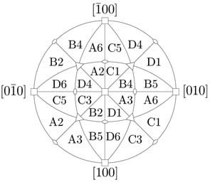 Figure 13 - (a) The 12 slip systems of a fcc crystals and their Schmid-Boas notation (S-B). (b) Resolved shear stress in an uniaxial tension test [JIL50].