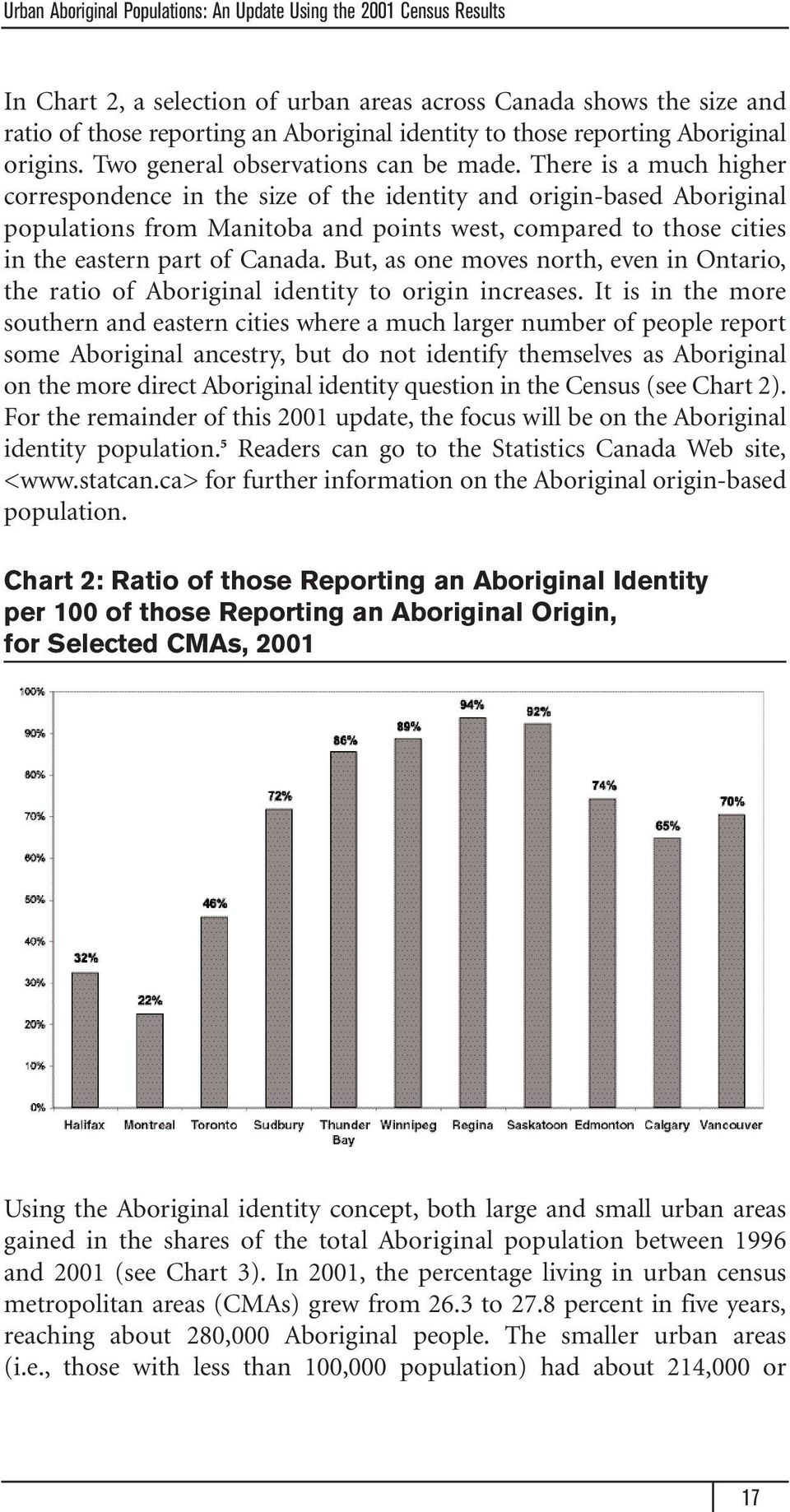 There is a much higher correspondence in the size of the identity and origin-based Aboriginal populations from Manitoba and points west, compared to those cities in the eastern part of Canada.
