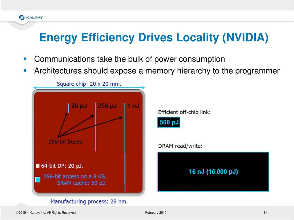Architectures should expose a memory hierarchy to
