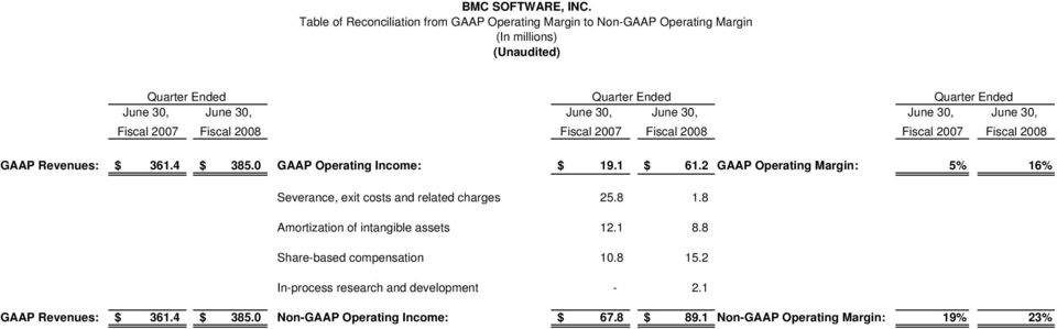 0 GAAP Operating Income: $ 19.1 $ 61.2 GAAP Operating Margin: 5% 16% Severance, exit costs and related charges 25.8 1.8 Amortization of intangible assets 12.1 8.