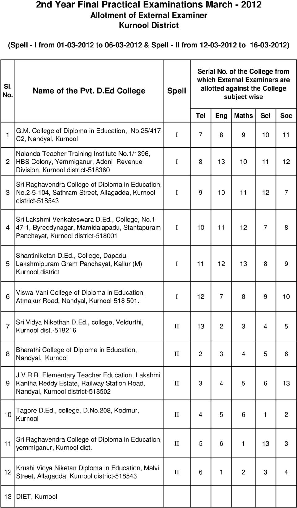College of Diploma in Education, /- C, Nandyal, Kurnool Nalanda Teacher Training Institute /, HBS Colony, Yemmiganur, Adoni Revenue Division, Kurnool district-0 Sri Raghavendra College of Diploma in