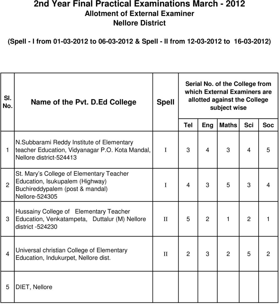 Mary s College of Elementary Teacher Education, Isukupalem (Highway) Buchireddypalem (post & mandal) Nellore-0 Hussainy College of