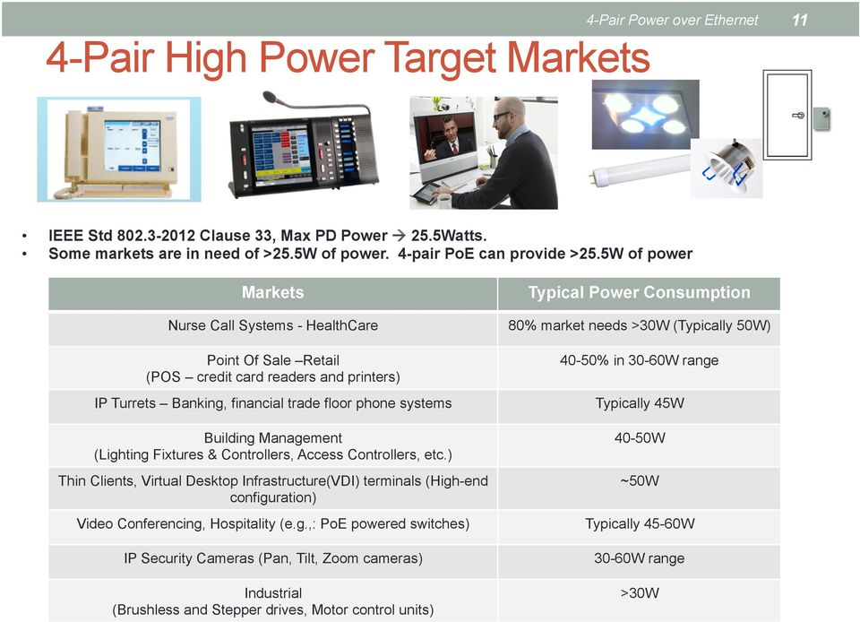 Th Markets Typical Power Consumption Nurse Call Systems - HealthCare 80% market needs >30W (Typically 50W) Point Of Sale Retail (POS credit card readers and printers) IP Turrets Banking, financial