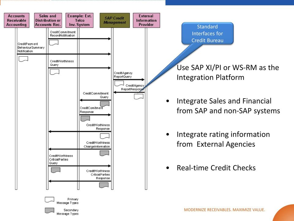 Financial from SAP and non-sap systems Integrate rating