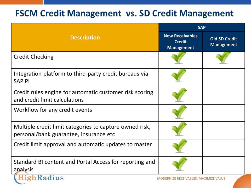 to third-party credit bureaus via SAP PI Credit rules engine for automatic customer risk scoring and credit limit calculations
