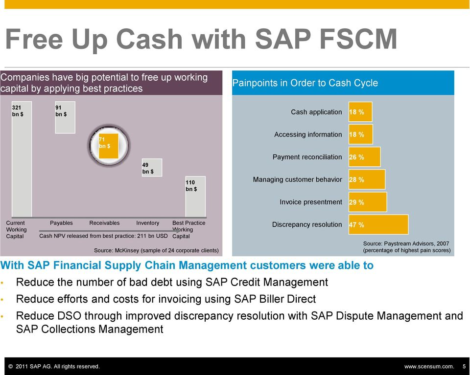 Working Cash NPV released from best practice: 211 bn USD Capital Source: McKinsey (sample of 24 corporate clients) Discrepancy resolution With SAP Financial Supply Chain Management customers were
