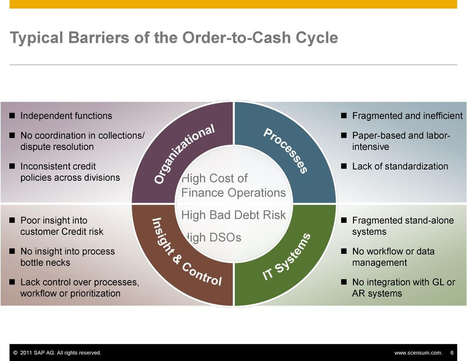 prioritization High Cost of Finance Operations High Bad Debt Risk High DSOs Fragmented and inefficient Paper-based and laborintensive Lack of