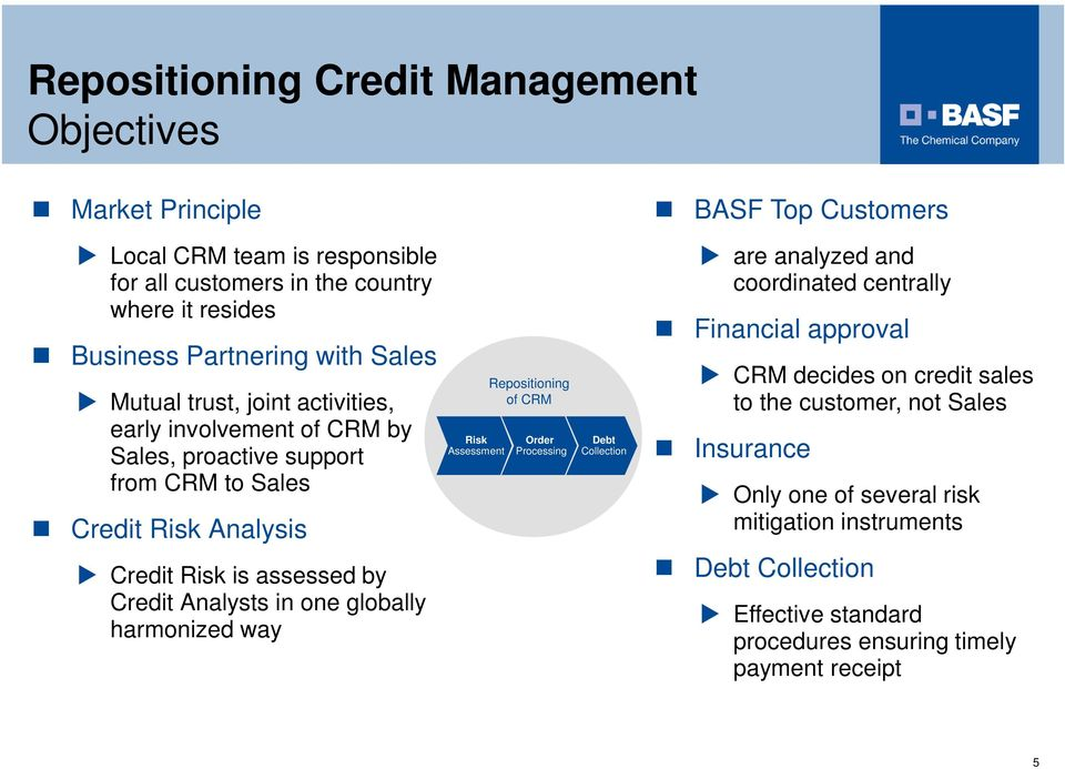 globally harmonized way Risk Assessment Repositioning of CRM Order Processing Debt Collection are analyzed and coordinated centrally Financial approval Dunning & Collection Calls CRM