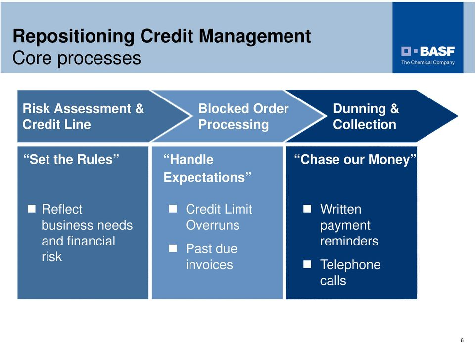 business needs and financial risk Handle Expectations Credit Limit
