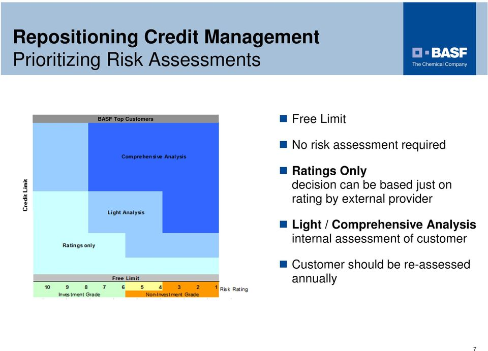 can be based just on rating by external provider Light / Comprehensive