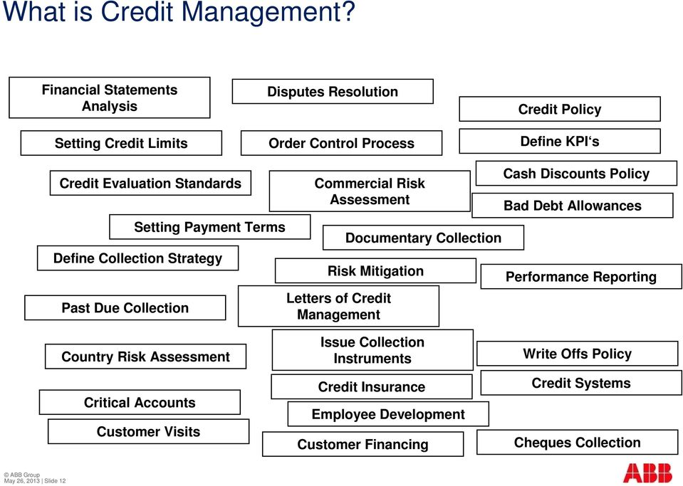 Setting Payment Terms Define Collection Strategy Past Due Collection Commercial Risk Assessment Documentary Collection Risk Mitigation Letters of Credit