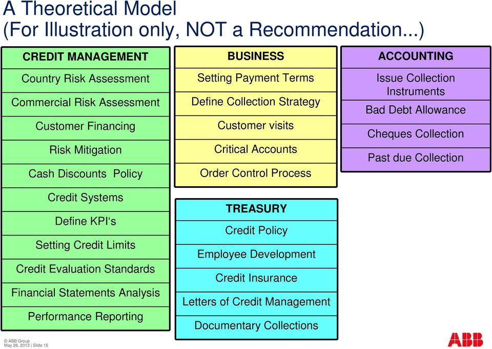 Define KPI s Setting Credit Limits Credit Evaluation Standards Financial Statements Analysis Performance Reporting BUSINESS Setting Payment Terms Define Collection