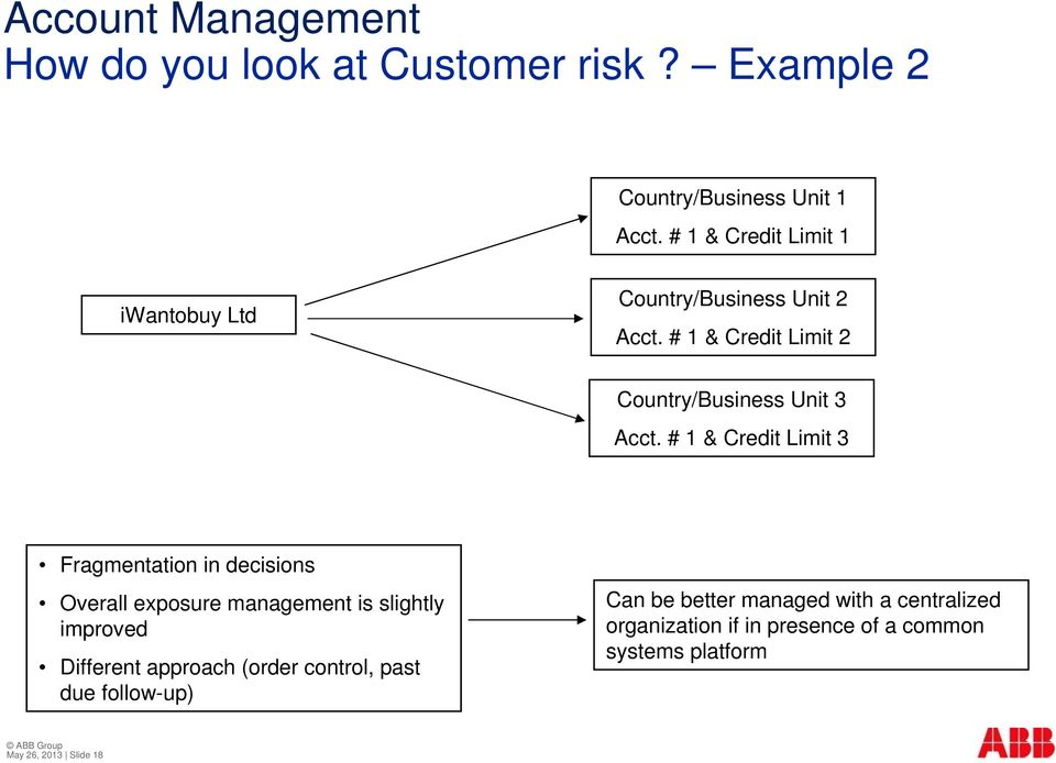 # 1 & Credit Limit 3 Fragmentation in decisions Overall exposure management is slightly improved Different approach