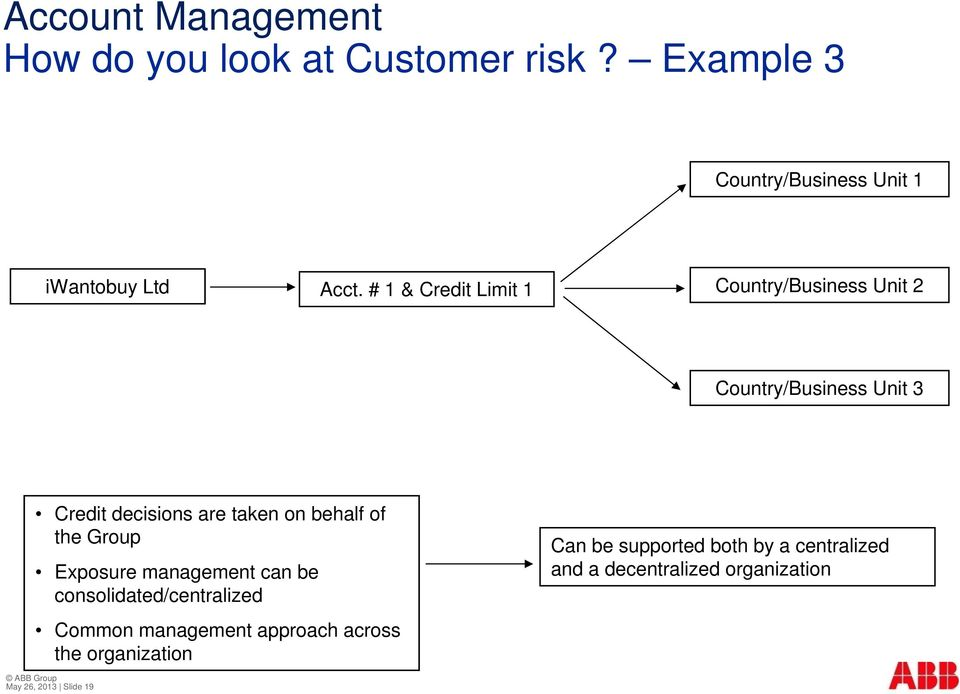 of the Group Exposure management can be consolidated/centralized Common management approach across the