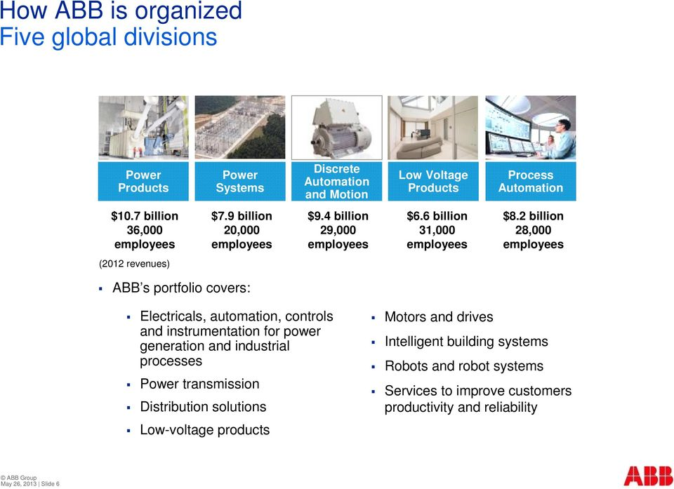 2 billion 28,000 employees (2012 revenues) ABB s portfolio covers: Electricals, automation, controls and instrumentation for power generation and industrial