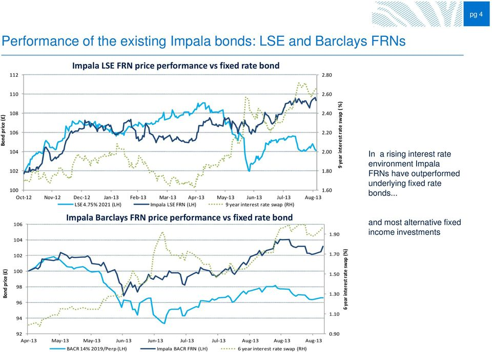 75% 2021 (LH) Impala LSE FRN (LH) 9 year interest rate swap (RH) 106 Impala Barclays FRN price performance vsfixed rate bond 1.