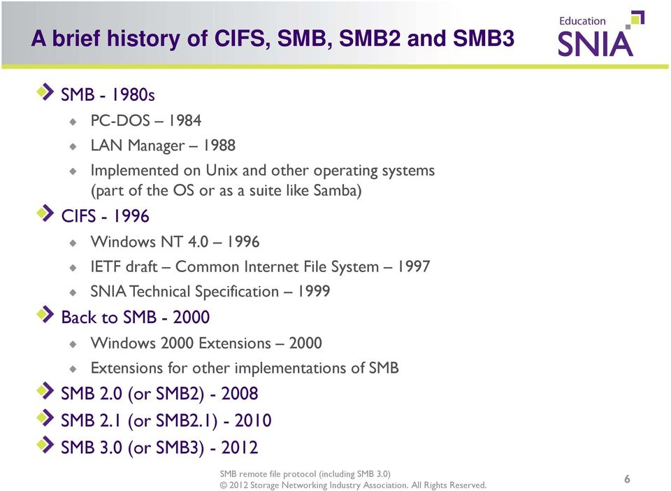0 1996 IETF draft Common Internet File System 1997 SNIA Technical Specification 1999 Back to SMB - 2000 Windows
