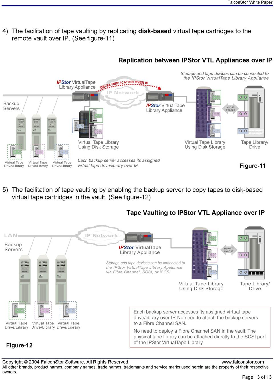 (See figure-11) Replication between IPStor VTL Appliances over IP Figure-11 5) The facilitation of