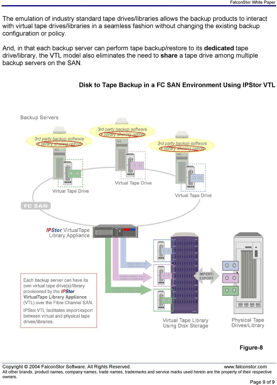 And, in that each backup server can perform tape backup/restore to its dedicated tape drive/library, the VTL model also