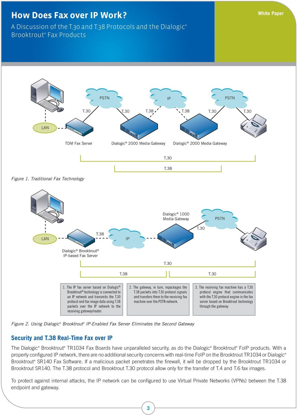 The IP fax server based on Dialogic Brooktrout technology is connected to an IP network and transmits the T.30 protocol and fax image data using T.