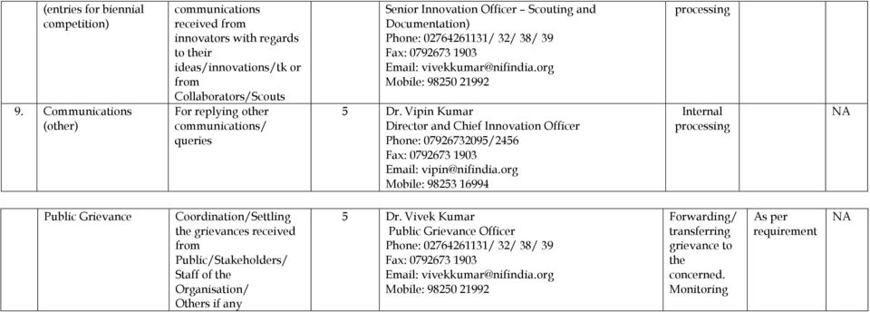 Innovation Officer Scouting and Documentation) Email: vivekkumar@nifindia.org Mobile: 98250 21992 5 Dr. Vipin Kumar Director and Chief Innovation Officer Email: vipin@nifindia.