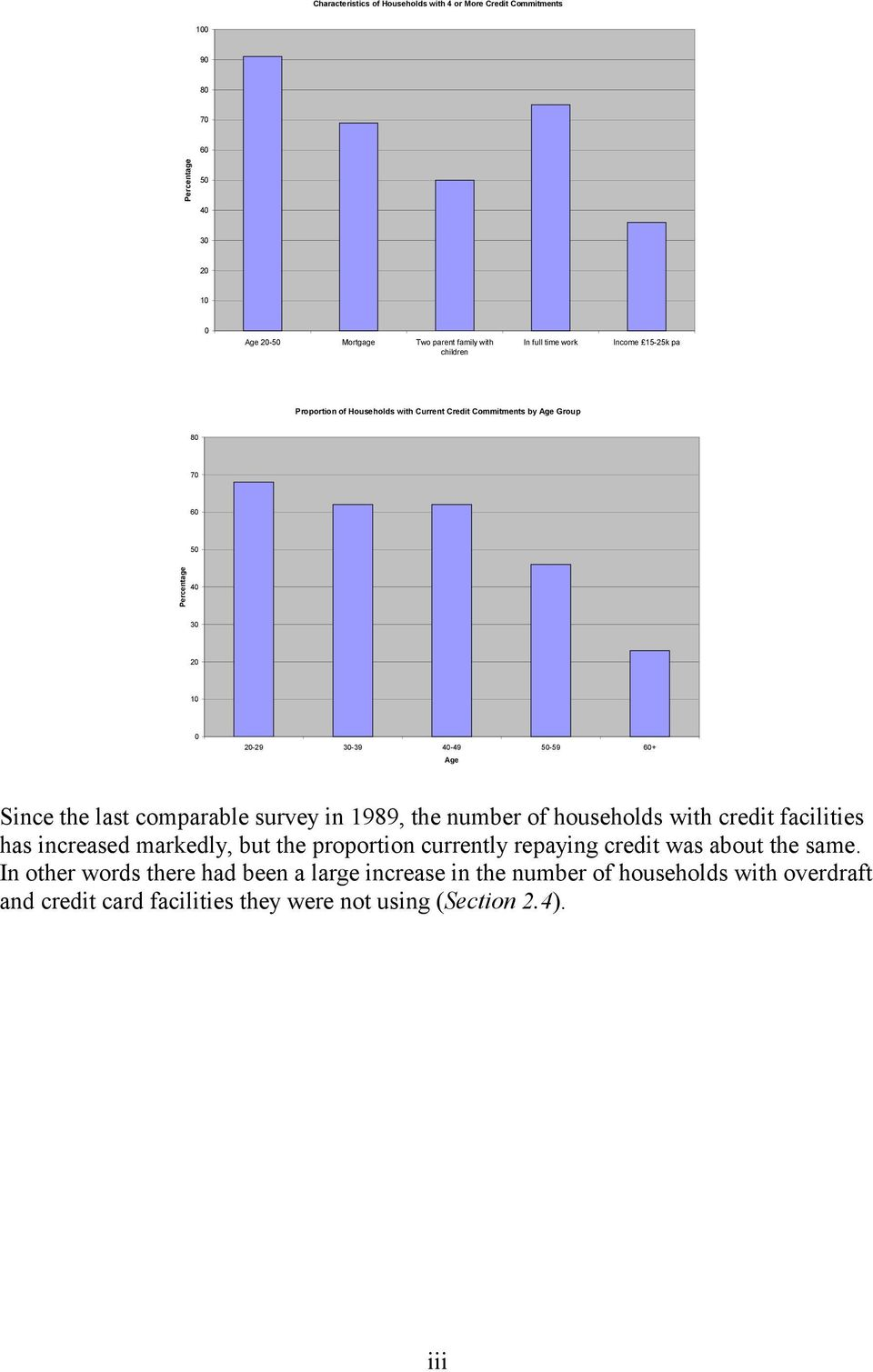 comparable survey in 199, the number of households with credit facilities has increased markedly, but the proportion currently repaying credit was about the