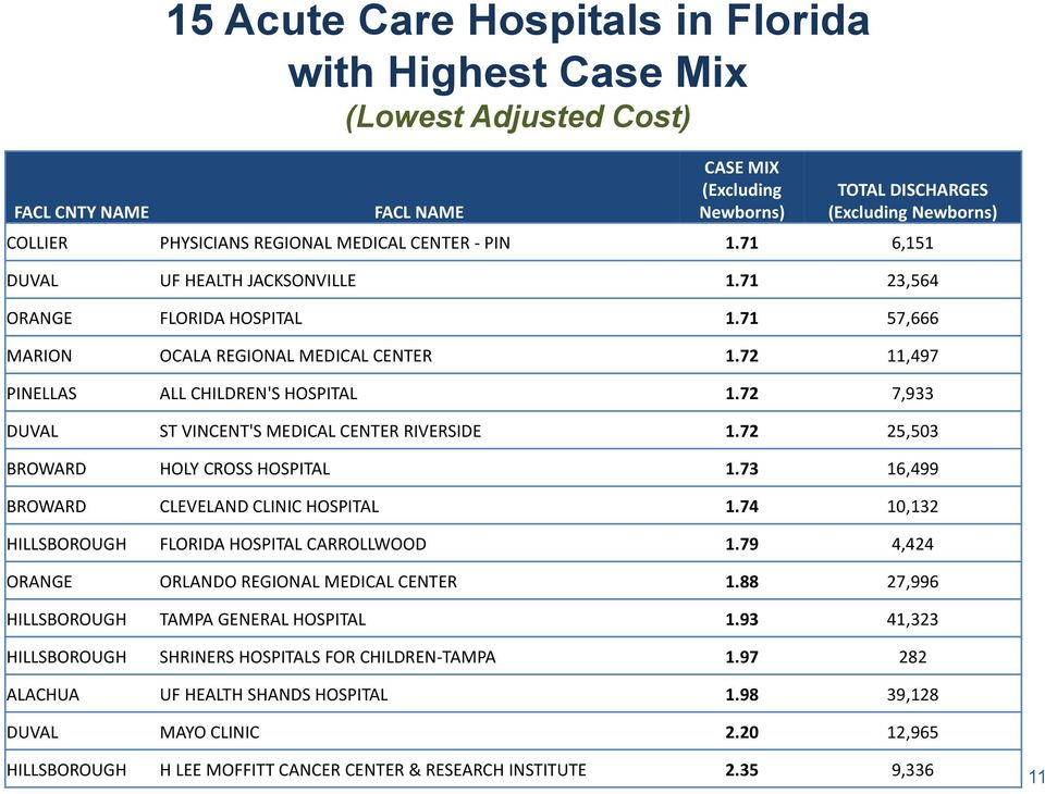 72 11,497 PINELLAS ALL CHILDREN'S HOSPITAL 1.72 7,933 DUVAL ST VINCENT'S MEDICAL CENTER RIVERSIDE 1.72 25,503 BROWARD HOLY CROSS HOSPITAL 1.73 16,499 BROWARD CLEVELAND CLINIC HOSPITAL 1.