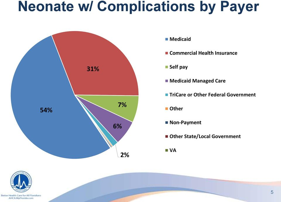 2% Medicaid Managed Care TriCare or Other Federal