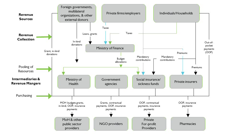 146 The Health Systems Assessment Approach: A How-To Manual 3.2 Developing A Profile of Health Financing Figure 3.3.2 shows a generic model of the flow of health care resources from sources of funds to health service providers.