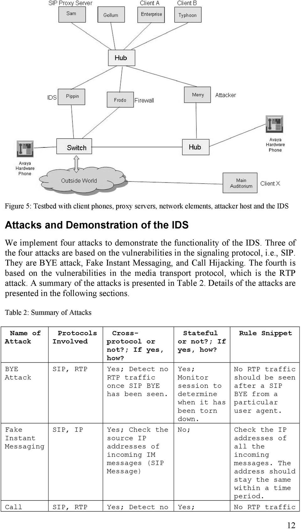 The fourth is based on the vulnerabilities in the media transport protocol, which is the RTP attack. A summary of the attacks is presented in Table 2.