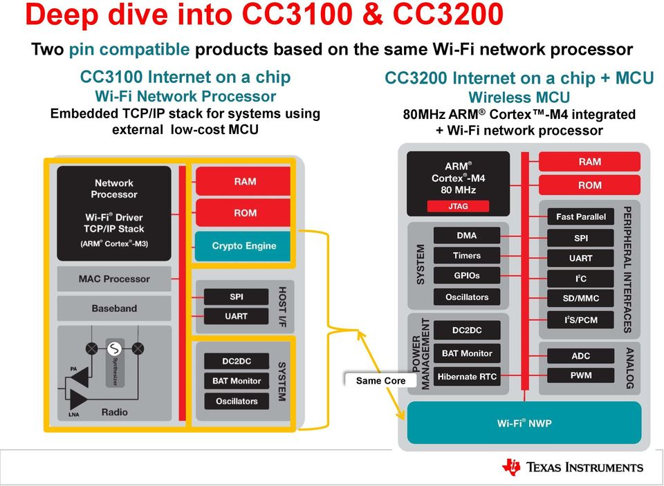 Embedded TCP/IP stack for systems using external low-cost MCU CC3200 Internet on