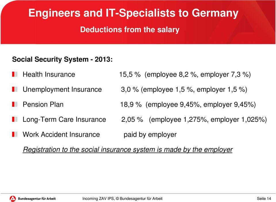 Pension Plan 18,9 % (employee 9,45%, employer 9,45%) Long-Term Care Insurance 2,05 % (employee 1,275%, employer