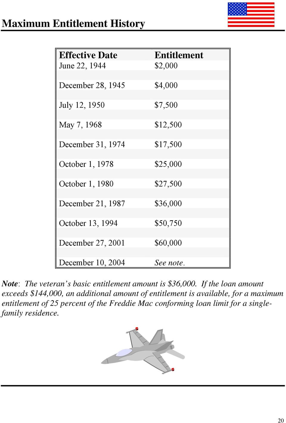 $60,000 December 10, 2004 See note. Note: The veteran s basic entitlement amount is $36,000.