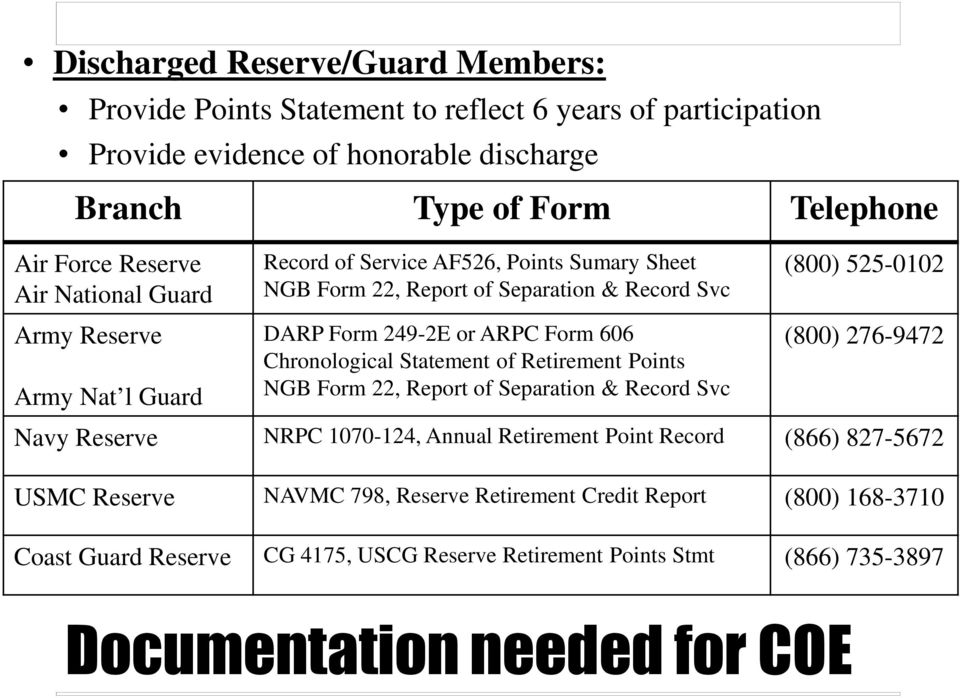 Form 606 Chronological Statement of Retirement Points NGB Form 22, Report of Separation & Record Svc (800) 276-9472 Navy Reserve NRPC 1070-124, Annual Retirement Point Record (866)