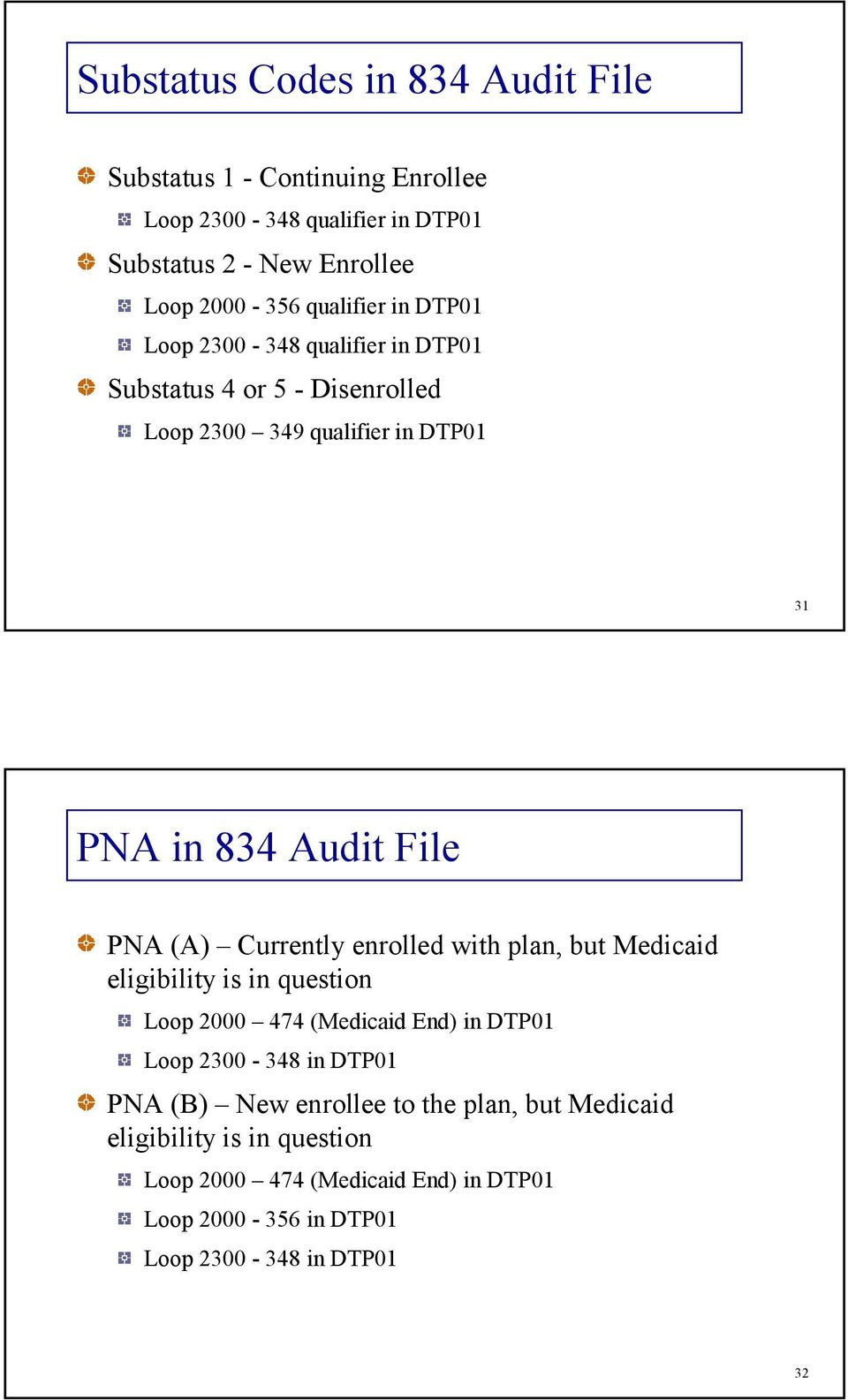(A) Currently enrolled with plan, but Medicaid eligibility is in question Loop 2000 474 (Medicaid End) in DTP01 Loop 2300-348 in DTP01 PNA (B)