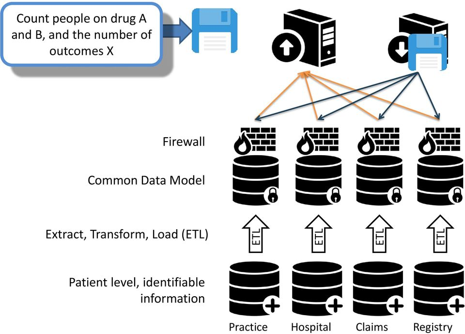 Extract, Transform, Load (ETL) Patient level,