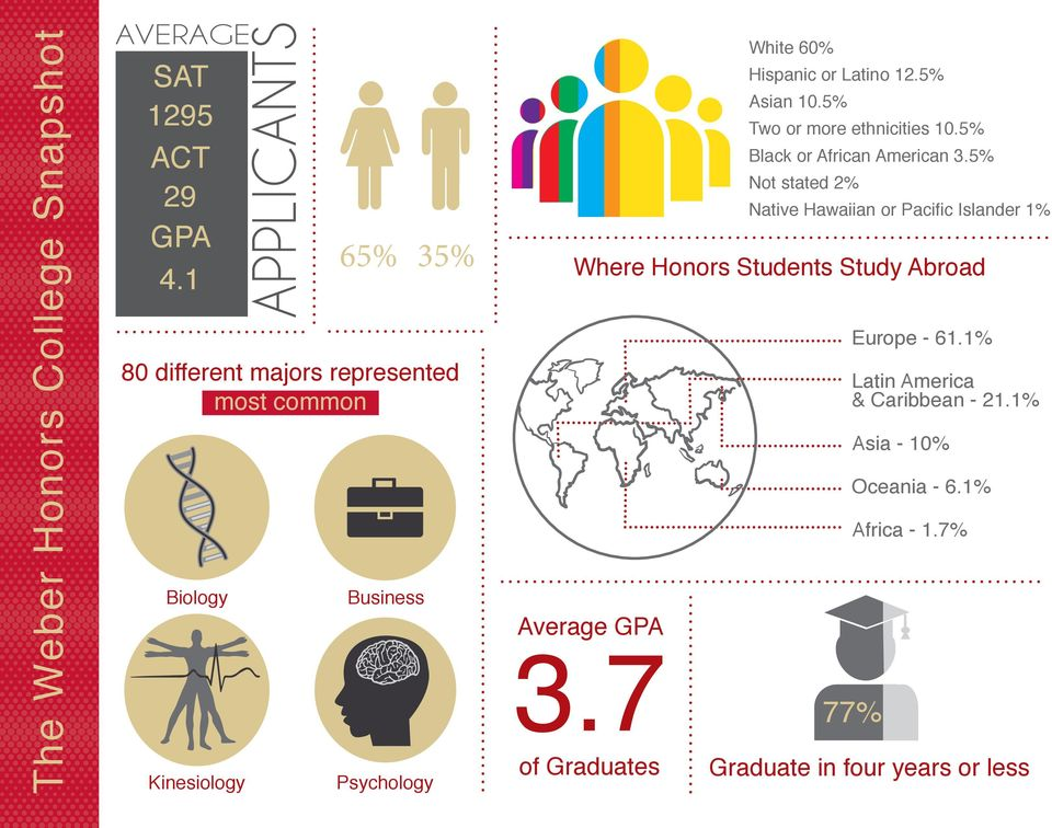Study Abroad Average GPA 3.7 of Graduates White 60% Hispanic or Latino 12.5% Asian 10.5% Two or more ethnicities 10.