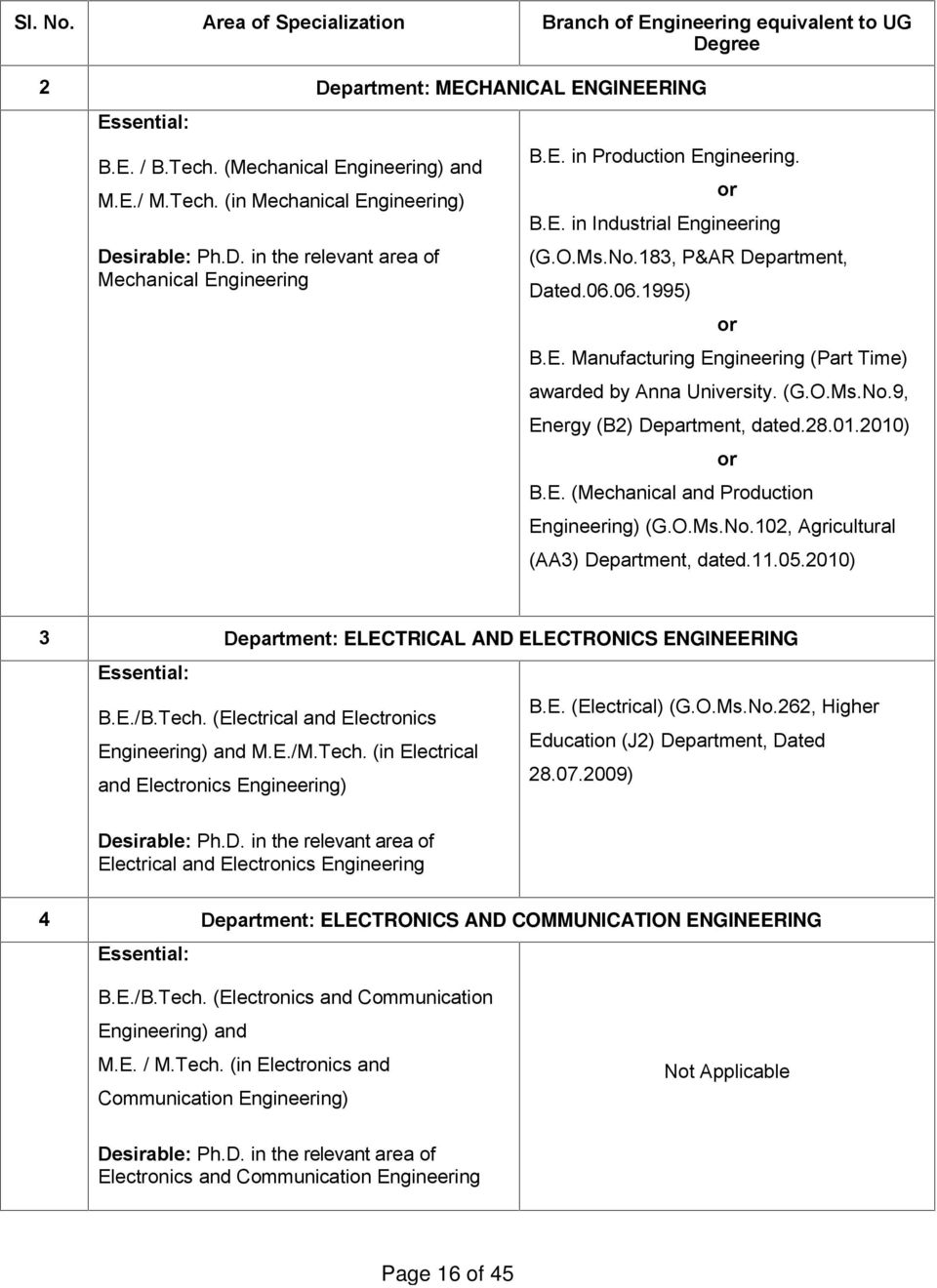 (G.O.Ms.No.9, Energy (B2) Department, dated.28.01.2010) or B.E. (Mechanical and Production Engineering) (G.O.Ms.No.102, Agricultural (AA3) Department, dated.11.05.
