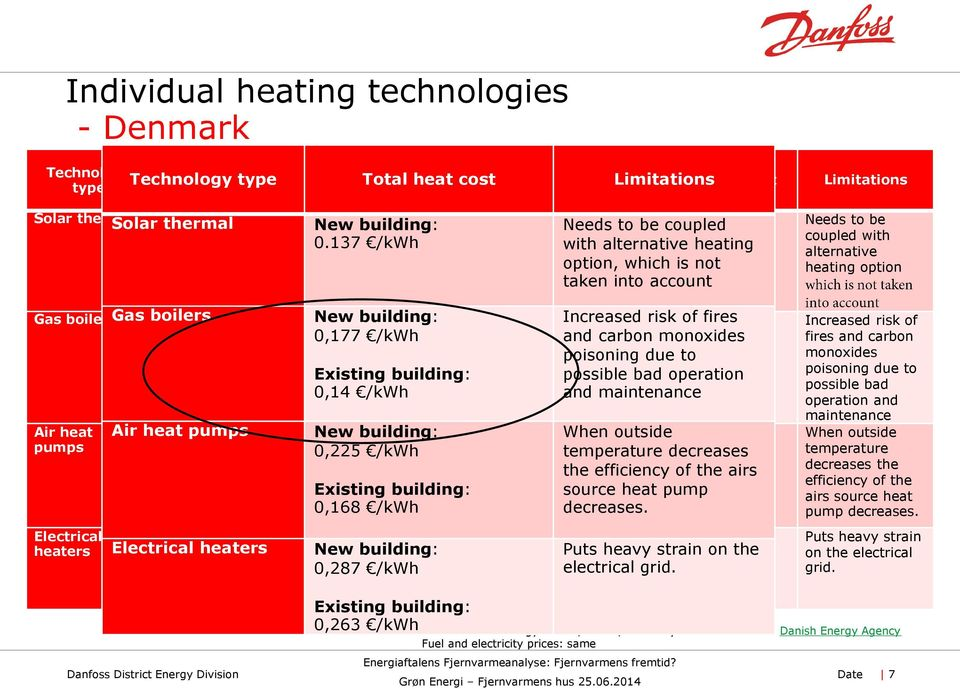 137 /kwh with alternative heating option, which is not taken into account Limitations Needs to be coupled with alternative heating option Gas boilers 5.
