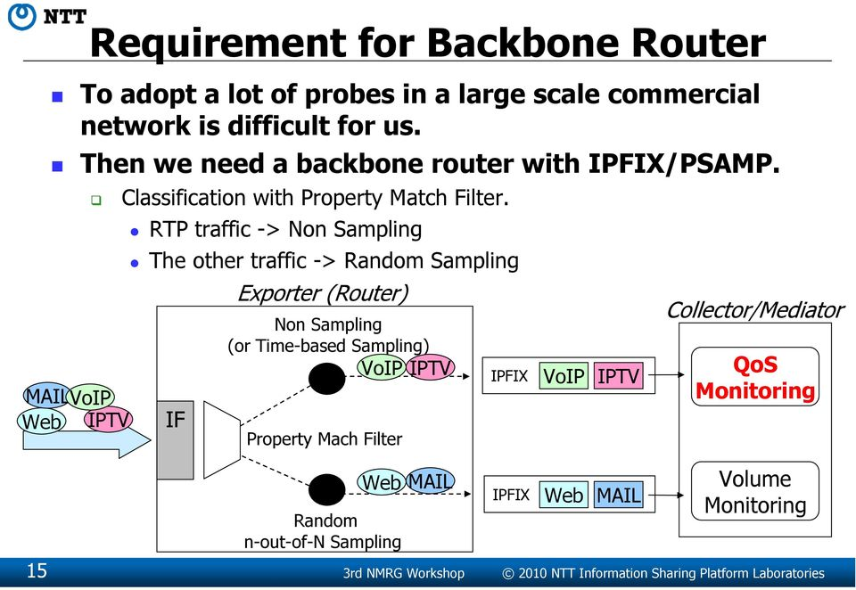 RTP traffic -> Non Sampling The other traffic -> Random Sampling IF Exporter (Router) Non Sampling (or Time-based Sampling) VoIP Property Mach