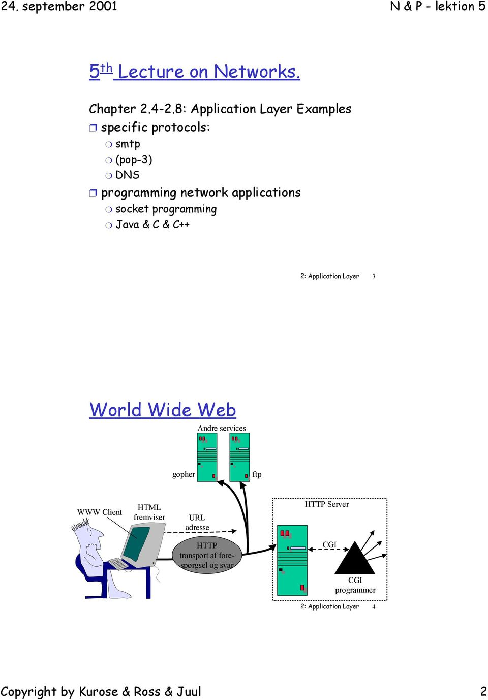 socket programming Java & C & C++ 2: Application Layer 3 World Wide Web Andre services gopher ftp