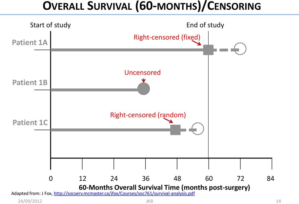 36 48 60 72 84 60-Months Overall Survival Time (months post-surgery) Adapted from: J