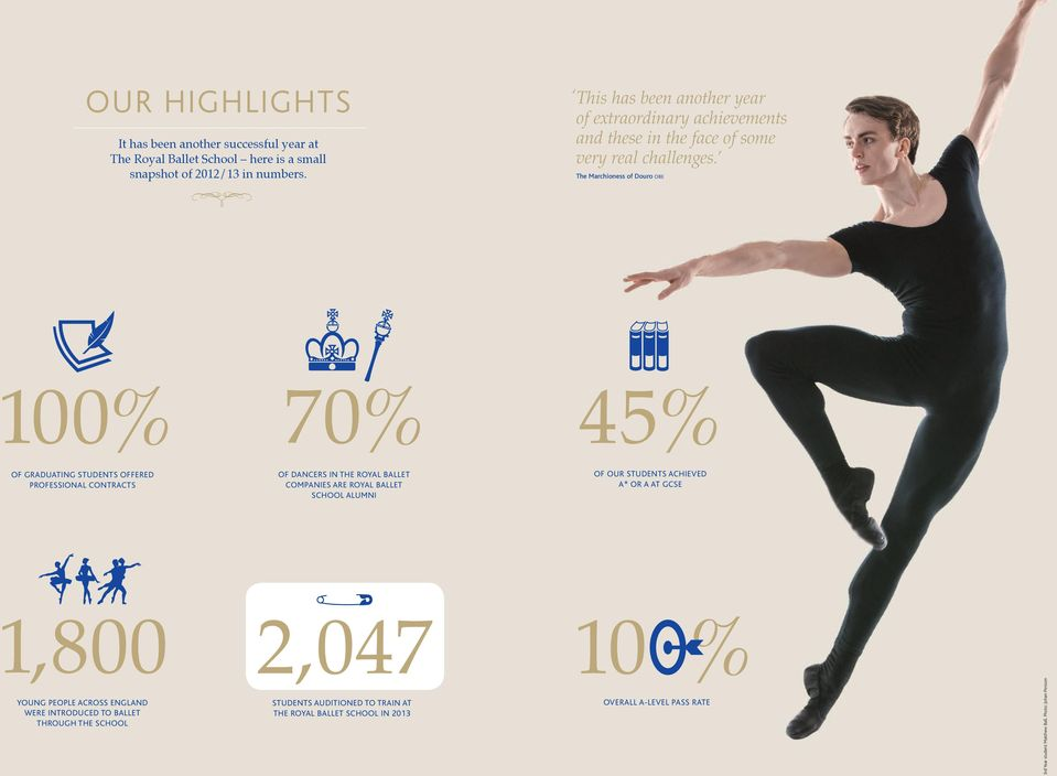 The Marchioness of Douro OBE 100% 70% 45% OF GRADUATING STUDENTS OFFERED PROFESSIONAL CONTRACTS OF DANCERS IN THE ROYAL BALLET COMPANIES ARE ROYAL BALLET SCHOOL ALUMNI
