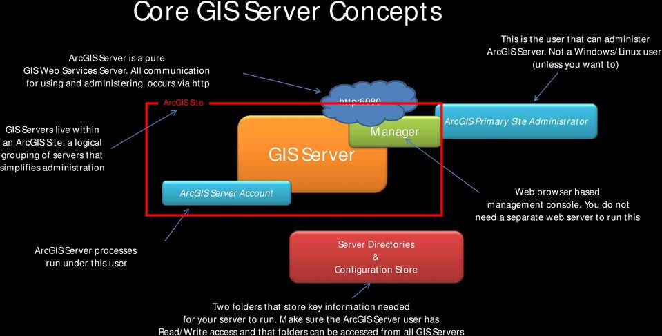 Not a Windows/Linux user (unless you want to) s live within an : a logical grouping of servers that simplifies administration Manager ArcGIS Primary Site