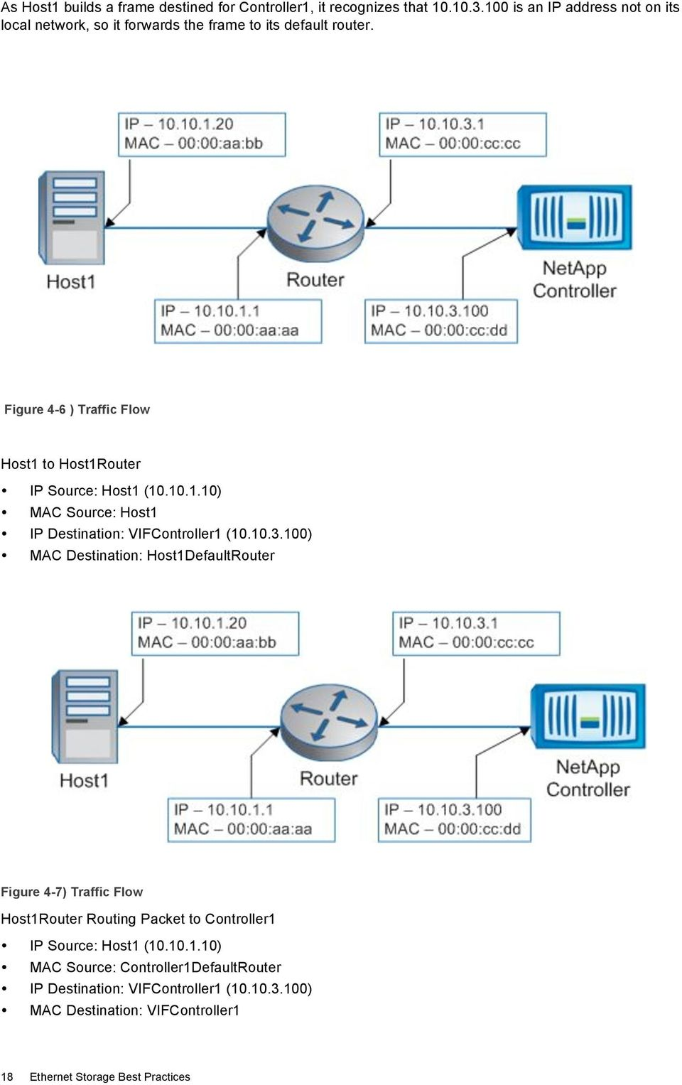 Figure 4-6 ) Traffic Flow Host1 to Host1Router IP Source: Host1 (10.10.1.10) MAC Source: Host1 IP Destination: VIFController1 (10.10.3.