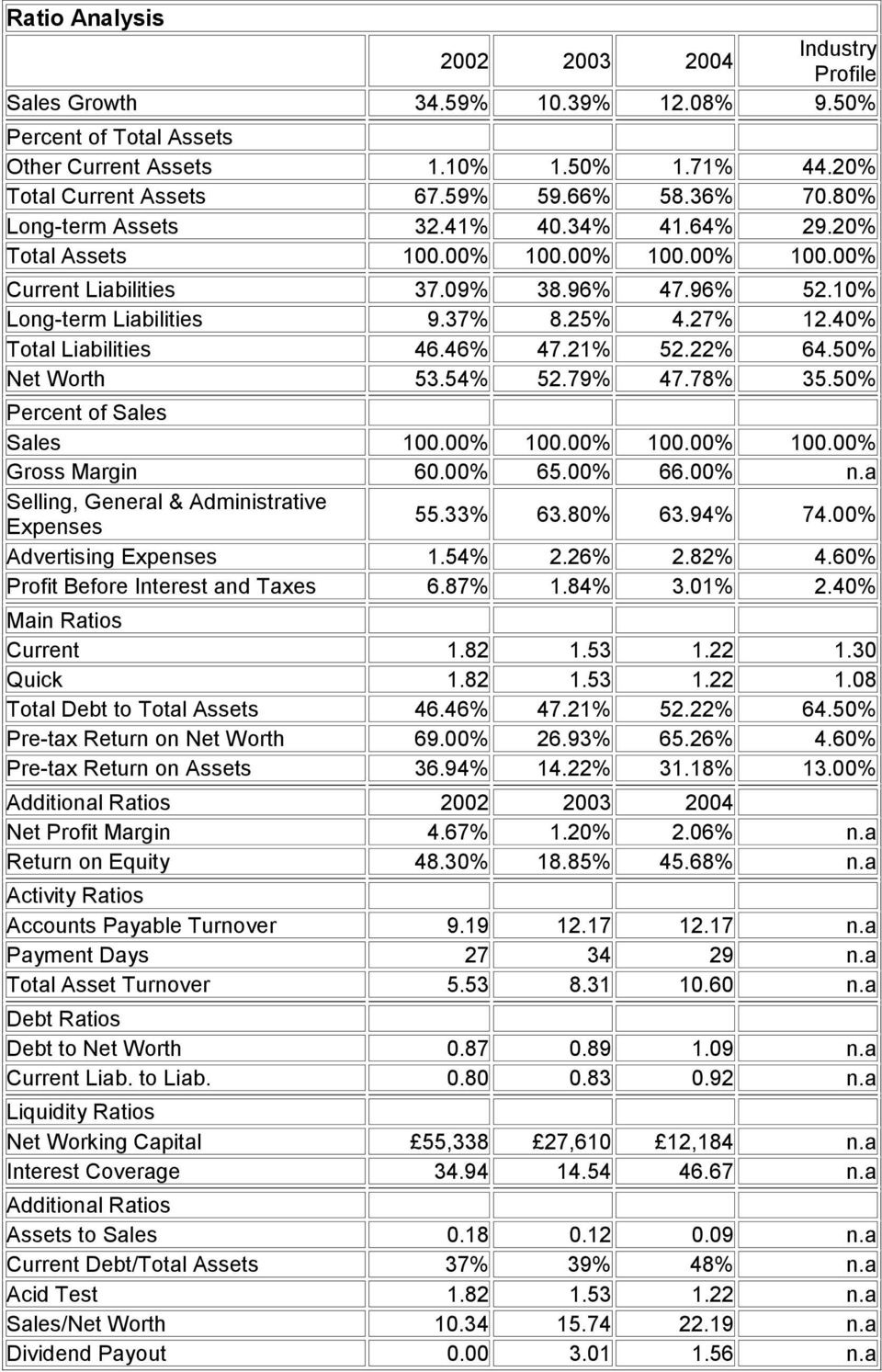 40% Main Ratios Current Quick Total Debt to Total Assets Pre-tax Return on Net Worth Pre-tax Return on Assets 1.82 1.82 46.46% 69.00% 36.94% 1.53 1.53 47.21% 26.93% 14.22% 1.22 1.22 52.22% 65.26% 31.